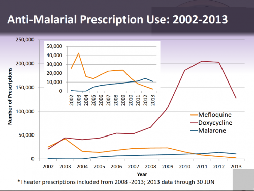 A graph showing military antimalarial prescription numbers. The graphic is a slide from a recently released, heavily redacted Armed Forces Health Surveillance Center presentation on adverse events following mefloquine exposure